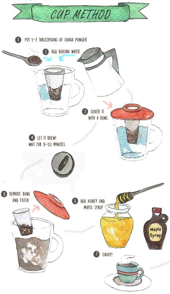 Cup Method tea